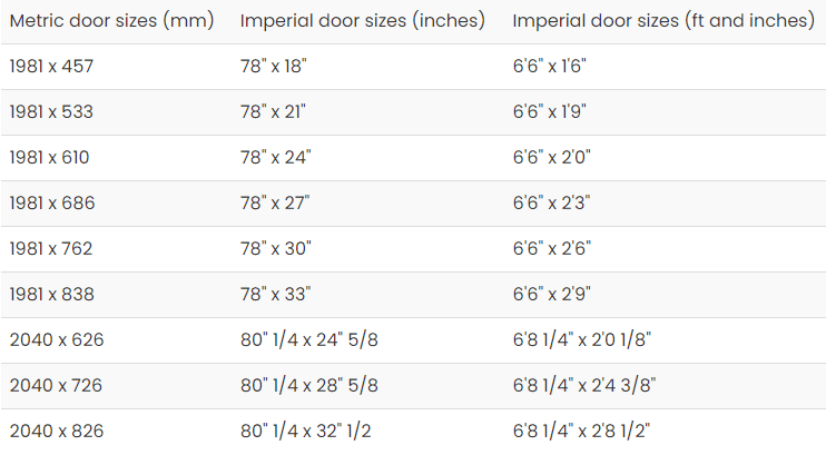 Metric Door Size