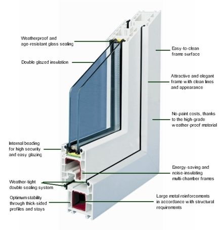 HOW MUCH VALUE DOES DOUBLE GLAZING ADD TO YOUR HOME